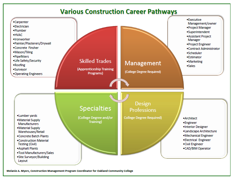career pathways for carpenters 3